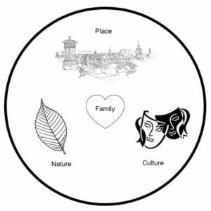 geddes inspired concept diagram